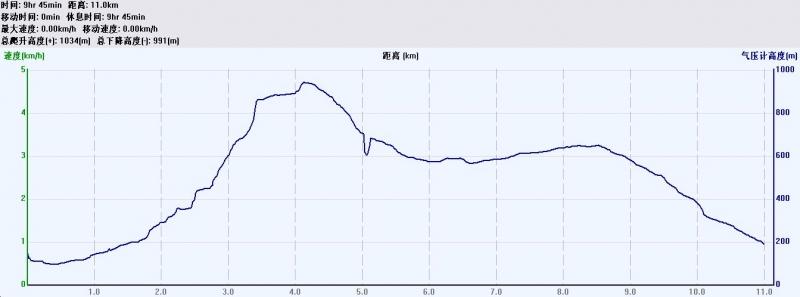 梧桐山溯溪数据